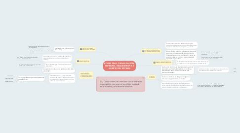 Mind Map: ECOSISTEMA, ORGANIZACIÓN, ENTROPIA, NEGUENTROPIA Y MUERTE DEL SISTEMA