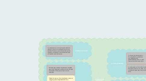Mind Map: LA EDUCACION PROHIBIDA