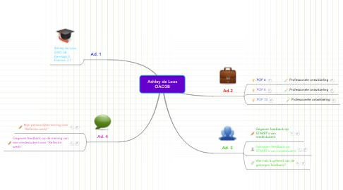 Mind Map: Ashley de Loos OAO3B
