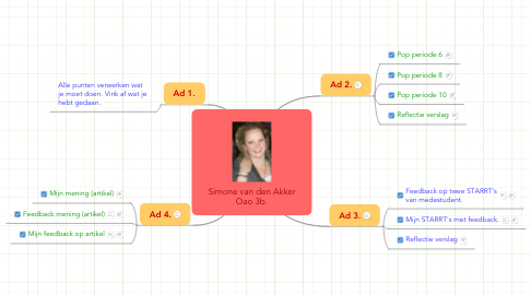 Mind Map: Simone van den Akker Oao 3b.