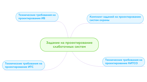 Mind Map: Задание на проектированиеслаботочных систем