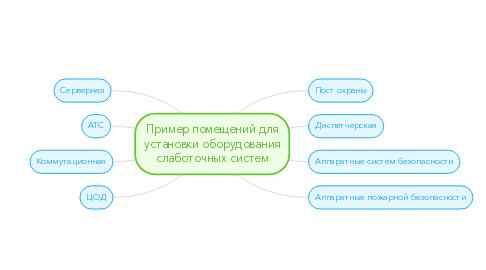 Mind Map: Пример помещений для установки оборудования слаботочных систем