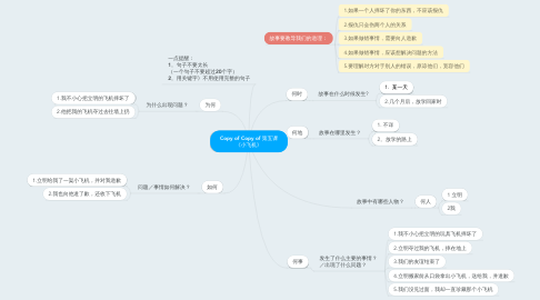 Mind Map: Copy of Copy of 第五课 《小飞机》