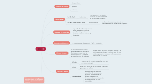 Mind Map: GASES
