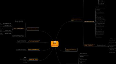 Mind Map: EMPRENDIMIENTO y EMPRESARIALIDAD.