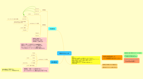Mind Map: 配信方法まとめ