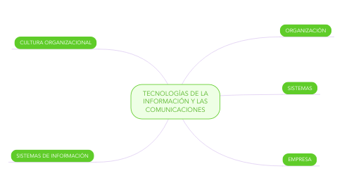 Mind Map: TECNOLOGÍAS DE LA INFORMACIÓN Y LAS COMUNICACIONES
