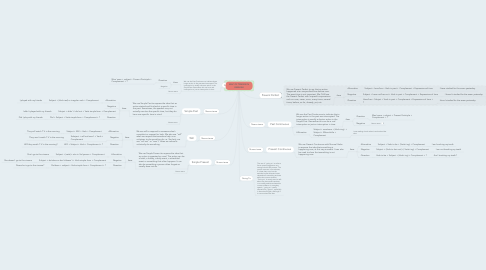 Mind Map: MAP OF TENSES IN ENGLISH