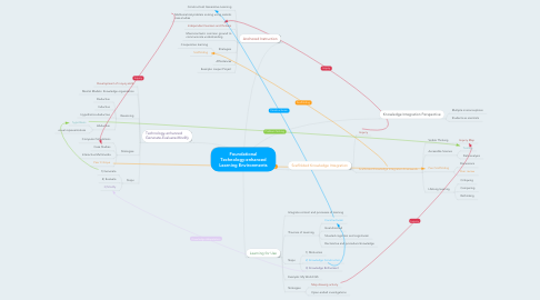 Mind Map: Foundational Technology-enhanced Learning Environments