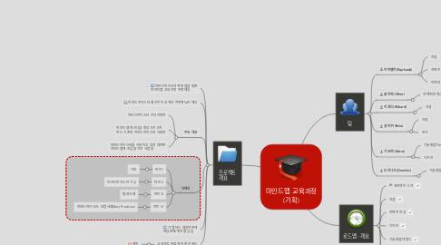 Mind Map: 마인드맵 교육과정 (기획)