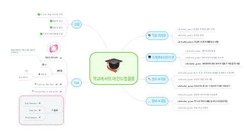 Mind Map: 학교에서의 마인드맵활용