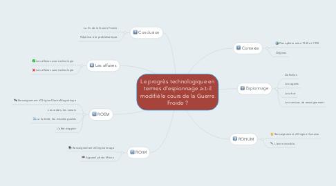 Mind Map: Le progrès technologique en termes d'espionnage a-t-il modifié le cours de la Guerre Froide ?