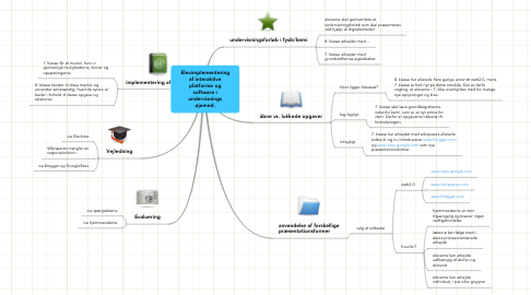 Mind Map: Elevimplementering af interaktive platforme og software i undervisnings øjemed.