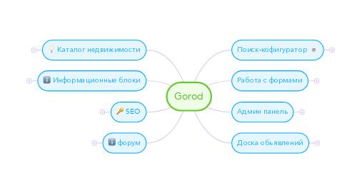 Mind Map: Gorod