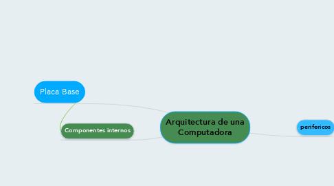 Mind Map: Arquitectura de una Computadora