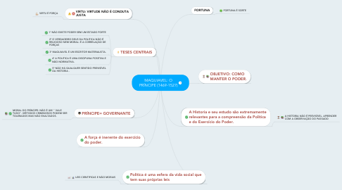 Mind Map: MAQUIAVEL: O PRÍNCIPE (1469-1527)