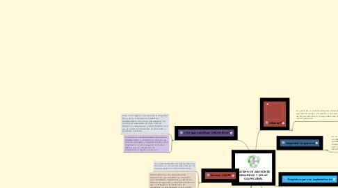 Mind Map: SISTEMA DE GESTIÓN DE SEGURIDAD Y SALUD OCUPACIONAL