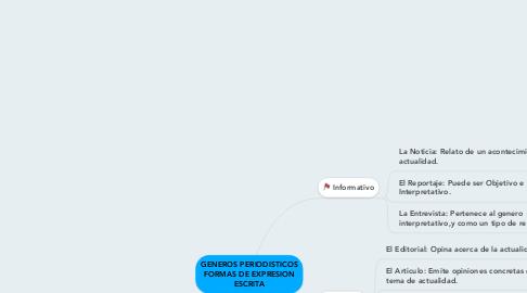 Mind Map: GENEROS PERIODISTICOS FORMAS DE EXPRESION ESCRITA