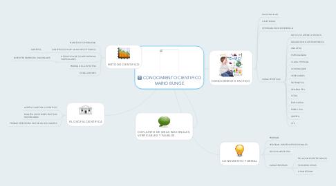 Mind Map: CONOCIMIENTO CIENTIFICO MARIO BUNGE