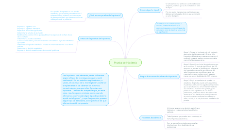 Mind Map: Prueba de Hipótesis