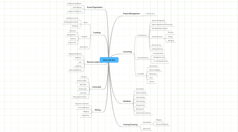 Mind Map: Work with Rick