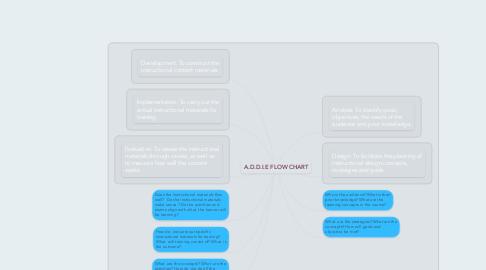 Mind Map: A.D.D.I.E FLOW CHART