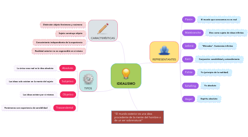 Mind Map: IDEALISMO