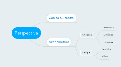 Mind Map: Perspectiva