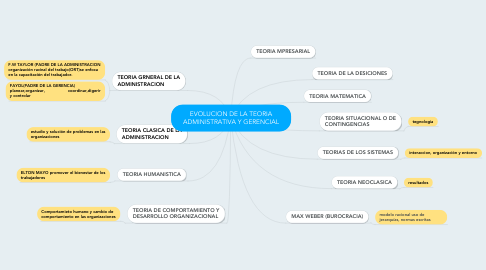 Mind Map: EVOLUCION DE LA TEORIA ADMINISTRATIVA Y GERENCIAL
