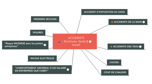 Mind Map: ACCIDENTS Brochures  Santé & travail