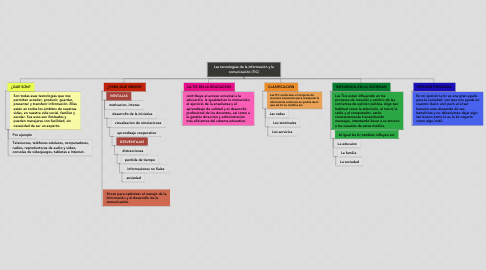 Mind Map: Las tecnologías de la información y la comunicación (TIC)