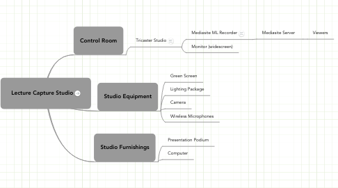 Mind Map: Lecture Capture Studio