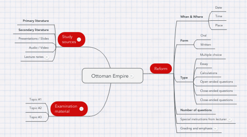 Mind Map: Ottoman Empire