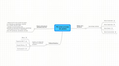 Mind Map: TIC como proceso  de cambio