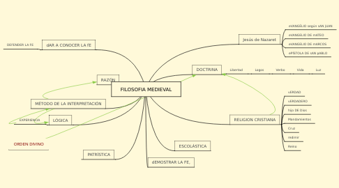 Mind Map: FILOSOFIA MEDIEVAL