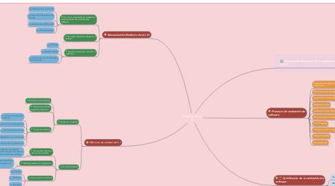 Mind Map: Medición de los S.I
