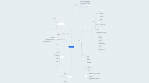 Mind Map: FOODCIRCUIT