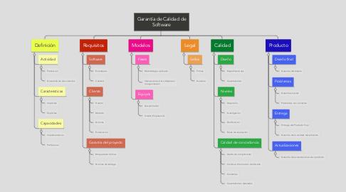 Mind Map: Garantía de Calidad de Software