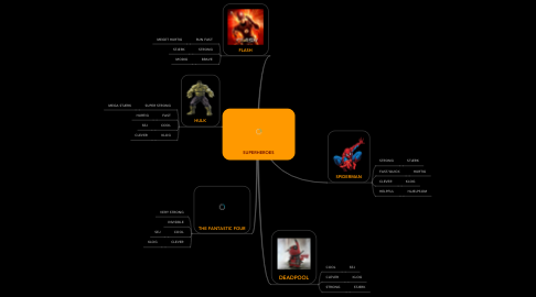 Mind Map: SUPERHEROES