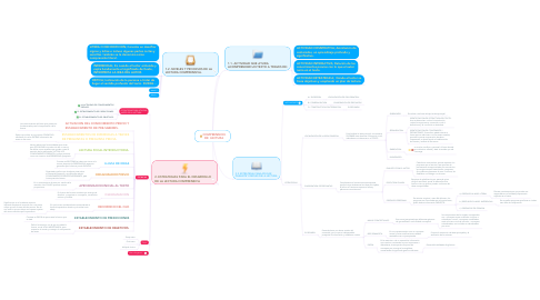 Mind Map: COMPRENSION DE  LECTURA