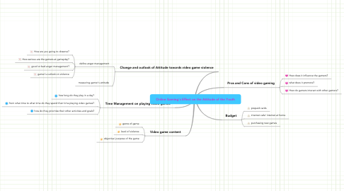 Mind Map: Online Gaming