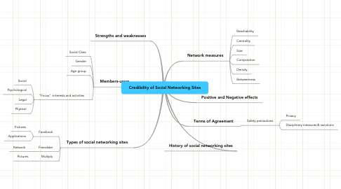 Mind Map: Credibility of Social Networking Sites