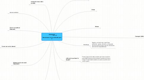 Mind Map: Datematch                                       Encontramos lo mas indicado para tí