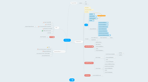 Mind Map: React JS