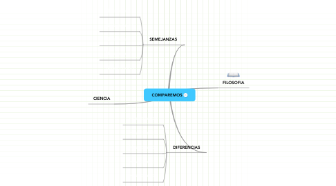 Mind Map: COMPAREMOS