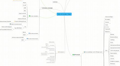 Mind Map: Centro de Inovação e Design