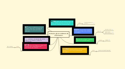 Mind Map: evolución de los sistemas de información