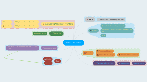 Mind Map: CORY MONTEITH