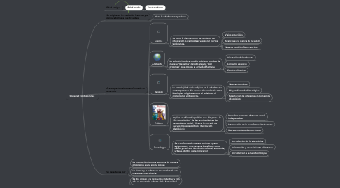 Mind Map: Sociedad conteporanea