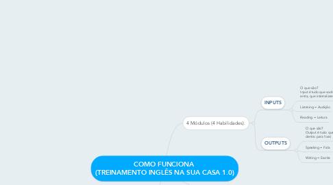 Mind Map: COMO FUNCIONA  (TREINAMENTO INGLÊS NA SUA CASA 1.0)